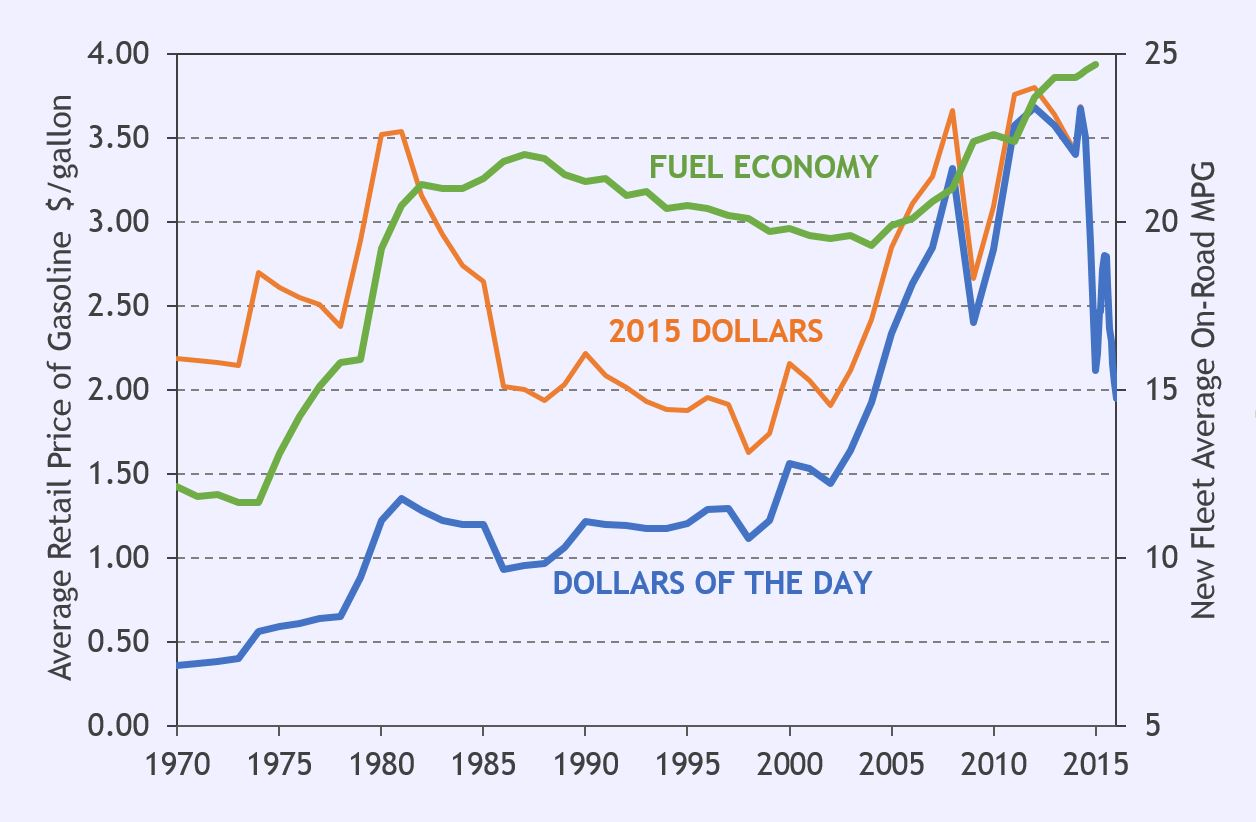 Gasoline Prices Chart