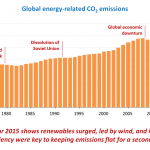 Decoupling Economic Growth from Carbon Emissions