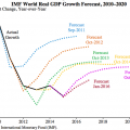 imf-world-real-gdp-forecast
