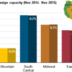 High Production, Low Prices Mean Little Change in Natural Gas Storage Capacity