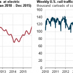 As Coal Stockpiles at Power Plants Rise, Shippers are Reducing Coal Railcar Loadings