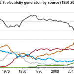 Natural Gas Expected to Surpass Coal in Mix of Fuel Used for U.S. Power Generation in 2016