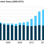 Hydraulic Fracturing Accounts for About Half of Current U.S. Crude Oil Production