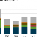 U.S. Ethanol Exports Reach Highest Level Since 2011