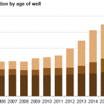 Wells Drilled Since Start of 2014 Provided Nearly Half of Lower 48 Oil Production in 2015