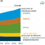 U.S. Production of Hydrocarbon Gas Liquids Expected to Increase Through 2017