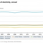 Utility Execs' New Worry: Economic Growth, Electricity Sales No Longer Linked