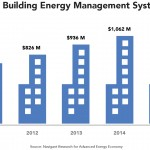 From Energy Management to Connected, Comfortable Buildings