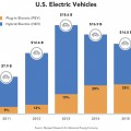 us-electric-vehicles