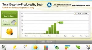 Dashboard with solar at Noon 30 March 2016 - cropped