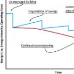 Intelligent Efficiency and Continual Commissioning