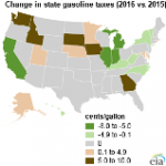 State Taxes on Gasoline and Diesel Average 27 Cents per Gallon