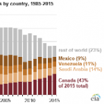 Canada Provides Record-High Share and Amount of U.S. Crude Oil Imports in 2015