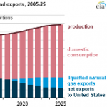 Canada Expects Lower Natural Gas Exports to U.S., Higher LNG Exports to Other Countries