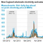 Mild Weather, Ample Natural Gas Supply Curb Northeast Winter Power and Natural Gas Prices