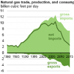 Natural Gas Net Imports in 2015 at Lowest Level Since 1986