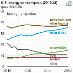 EIA's Annual Energy Outlook is a Projection, Not a Prediction