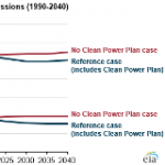 Future Power Sector Carbon Dioxide Emissions Depend on Status of Clean Power Plan