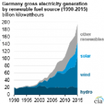 Germany's Renewables Electricity Generation Grows in 2015, But Coal Still Dominant