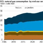 Industrial and Electric Power Sectors Drive Projected Growth in U.S. Natural Gas Use