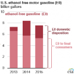 Almost All U.S. Gasoline is Blended With 10% Ethanol