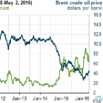 Crude Oil Volatility Decreases as Prices Rise from Early 2016 Levels