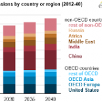 Projected Growth in CO2 Emissions Driven by Countries Outside the OECD
