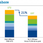 Dutch Research Project Shows Costs of Offshore Wind Can Be Reduced 40% in Ten Years
