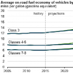 Proposed Standards for Medium- and Heavy-Duty Vehicles Would Reduce Diesel Consumption