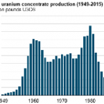 U.S. Uranium Production Remains Near Historic Low as Imports Continue to Fuel U.S. Reactors