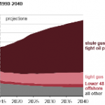 Most Natural Gas Production Growth is Expected to Come from Shale Gas and Tight Oil Play