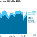 Unplanned Global Oil Supply Disruptions Reach Highest Level Since At Least 2011