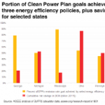 Energy Efficiency Makes Clean Power Plan Goals Very Achievable