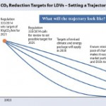 EU Vehicle CO2 Standards: Redesign for Power System and EV Synergies