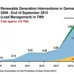 Germany Sets a New Solar Storage Record