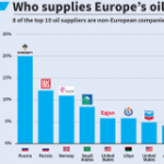 Europe Increasingly Dependent on Oil Imports, Above All from Russia