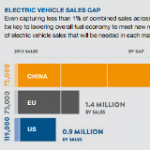 Mind the Gap: How Fuel Economy Standards Will Drive Uptake of Electric Vehicles