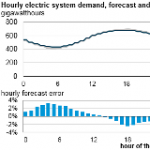 Electric Grid Operators Forecast Load Shapes to Plan Electricity Supply
