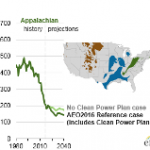 Clean Power Plan Reduces Projected Coal Production in All Major U.S. Supply Regions