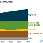 EIA Projects Rise in U.S. Crude Oil and Other Liquid Fuels Production Beyond 2017