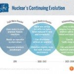 IAEA Launches New Version of Advanced Reactors Database