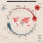 Climate Change and Vulnerable Nations