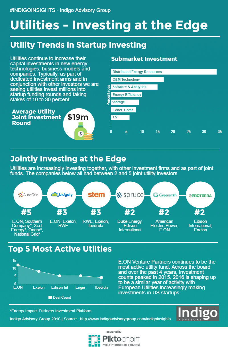 Utilities Investing in Startups at the Edge