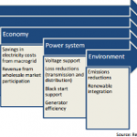 PEER Perspective: Quantifying the Value of Microgrids
