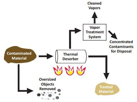 Thermal Desorption