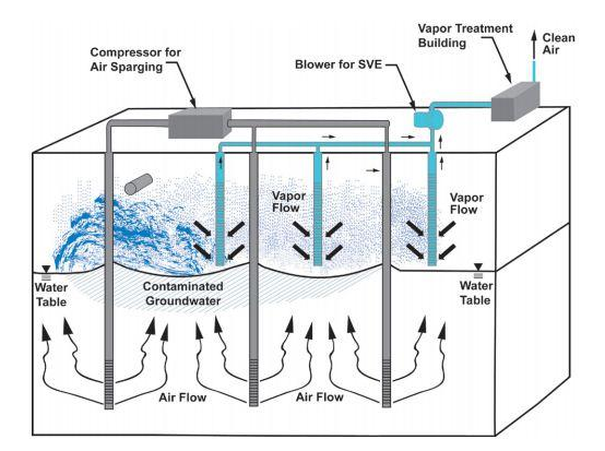 Soil Vapor Extraction and Air Sparging