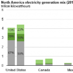 Renewables Share of North America Electricity Mix Expected to Rise