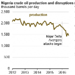 Crude Oil Disruptions in Nigeria Increase as a Result of Militant Attacks