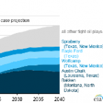 Future U.S. Tight Oil and Shale Gas Production Depends on Resources, Technology, Markets