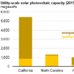 North Carolina Has More PURPA-Qualifying Solar Facilities Than Any Other State